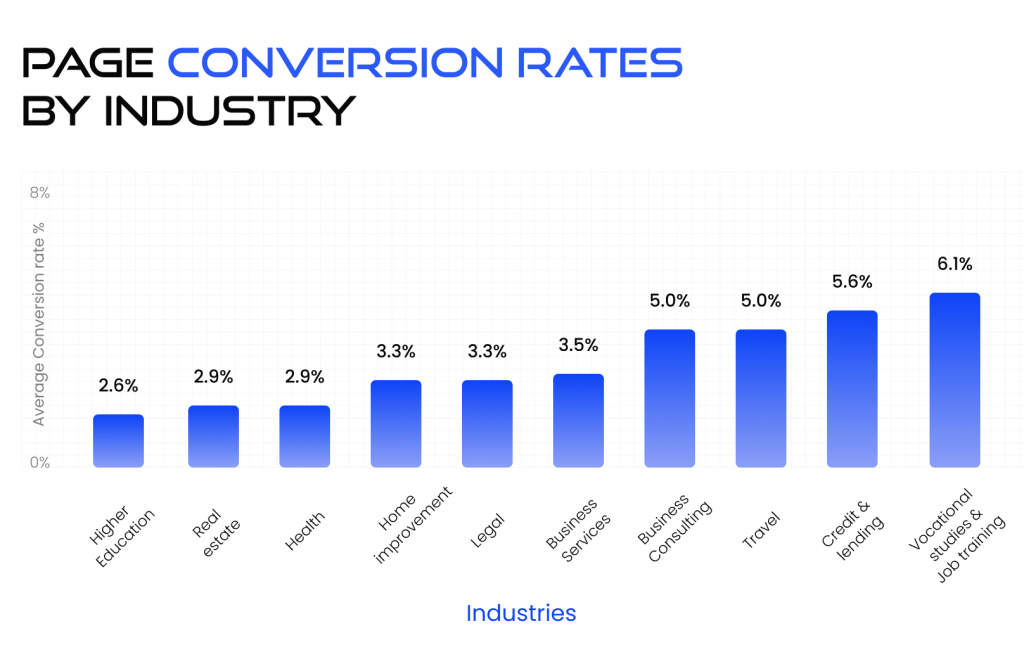 landing page optimization: Page conversion rates by industry
