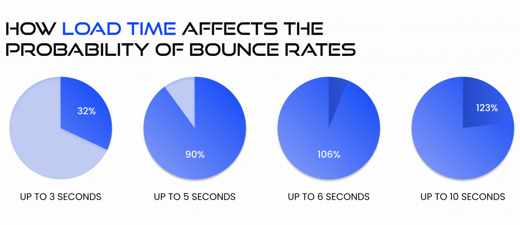 tips to decrease bounce rate on pages