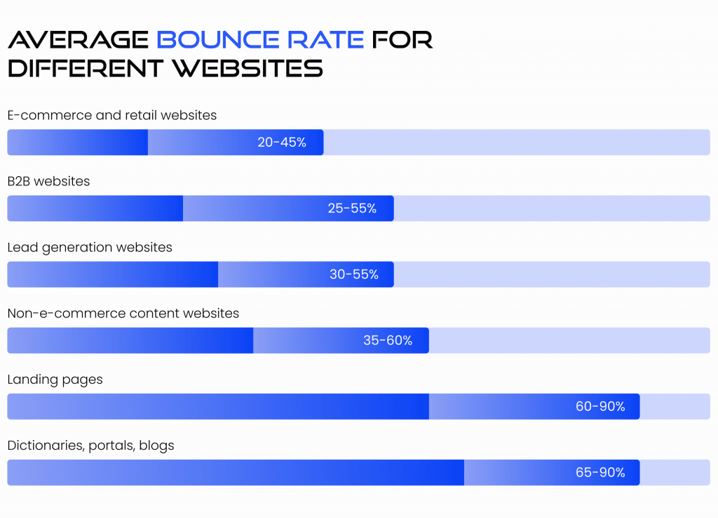 what is a good bounce rate for a website